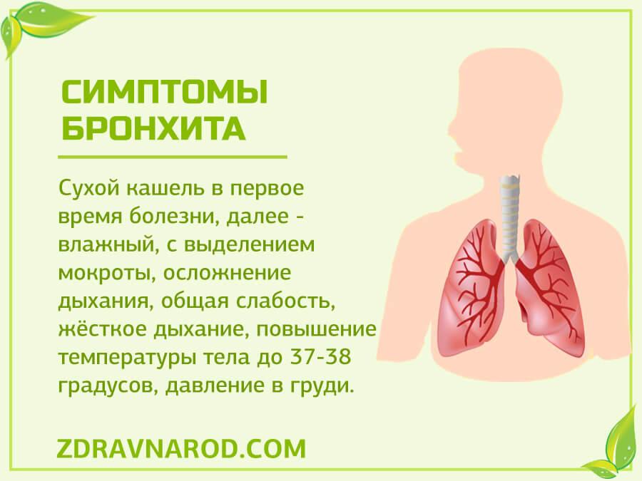 Симптомы бронхита - фото