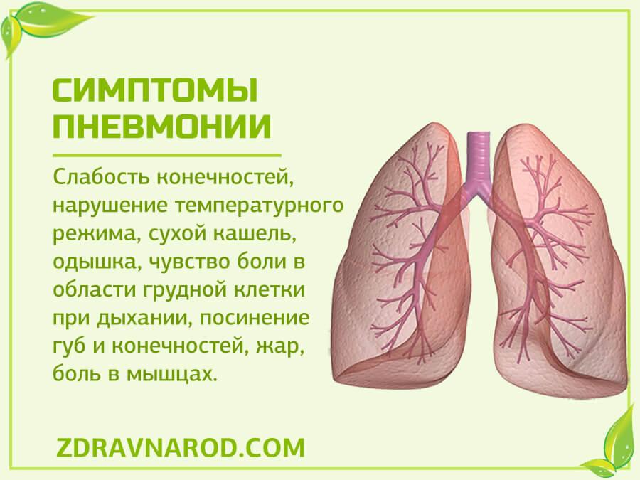 Симптомы пневмонии-фото